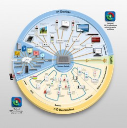 Systém VCIP